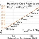 Self-organizing systems in planetary physics: Harmonic resonances of planet and moon orbits